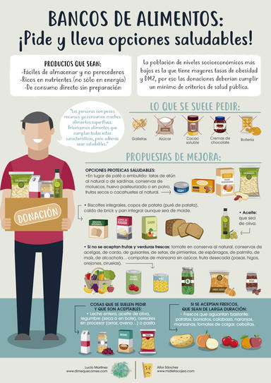 Donación de alimentos saludables