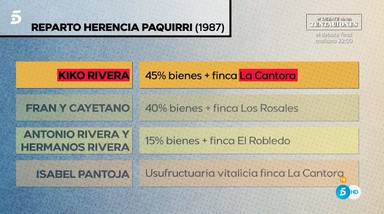 Gráfico de la repartición de la herencia de Paquirri