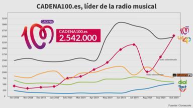 CADENA100.es supera a Los40 y se convierte en líder de la radio musical en internet