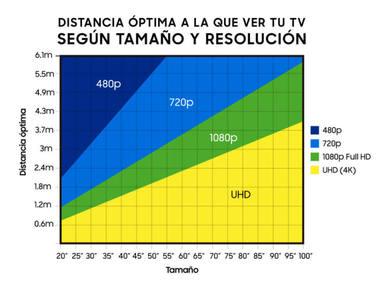 ctv-lk2-distancia-optima-tv-grafica-768x574-1