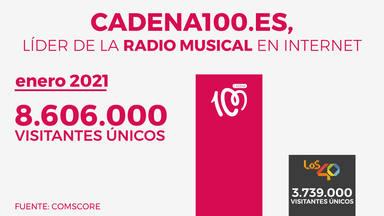 CADENA100.es arranca 2021 con 8.606.000 visitantes únicos y doblando a su competencia