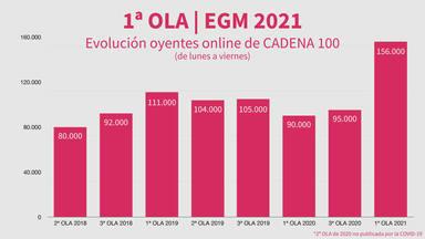 ctv-6zx-egm-1-2021-oyentes-internet-cadena100