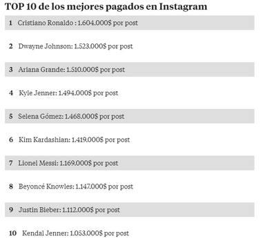 Cristiano Ronaldo: En el puesto número uno de los mejor pagados por publicación en Instagram