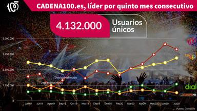 CADENA 100.es, líder de la radio musical por quinto mes consecutivo