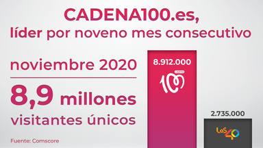 CADENA100.es no tiene techo: logra 8.912.000 visitantes únicos tras sumar tres millones más en noviembre