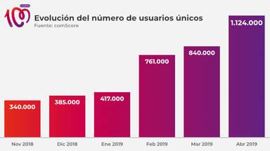 CADENA100.es bate todos los récords: un 33% más de usuarios únicos en abril