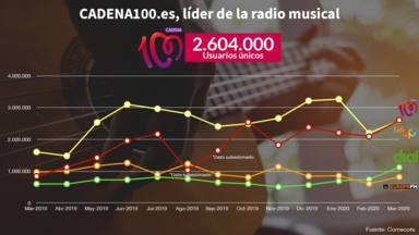 CADENA100.es, líder absoluto de la radio musical en internet