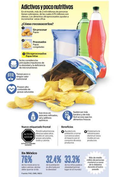 Los ultraprocesados, alimentos que debemos evitar